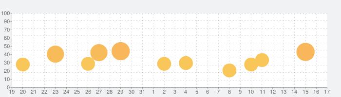 Mindustryの話題指数グラフ(9月17日(金))