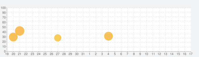 JFN PARK(ラジオ)の話題指数グラフ(2月17日(月))