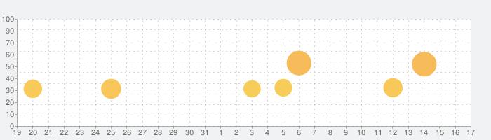 激Jパチスロ HIGH SCHOOL OF THE DEADの話題指数グラフ(4月17日(土))