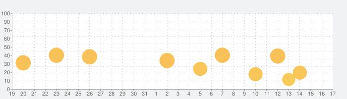 生保専門課程試験対策の話題指数グラフ(1月17日(日))