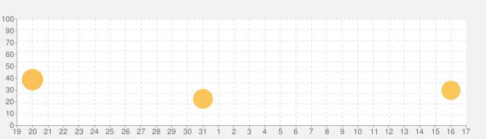 Weverseの話題指数グラフ(1月17日(日))