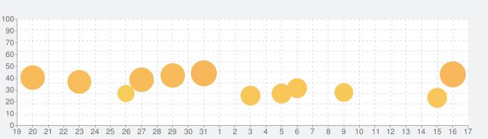 マイジャグラーⅢの話題指数グラフ(9月17日(金))