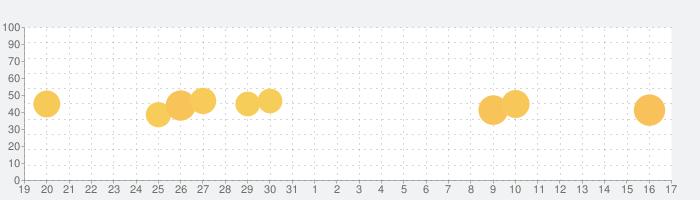 パスワード管理 - 面倒なパスワードを一括管理の話題指数グラフ(1月17日(日))