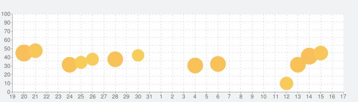 言語訓練(聴覚的理解)の話題指数グラフ(1月17日(日))