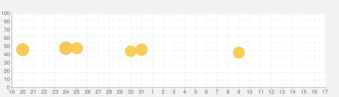 PIZZA-LA公式アプリの話題指数グラフ(1月17日(日))