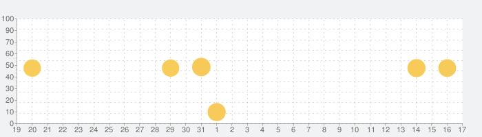 31cLubの話題指数グラフ(1月17日(日))