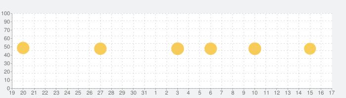 Piano Crush - ピアノ 鍵盤 音楽 ゲームの話題指数グラフ(2月17日(月))