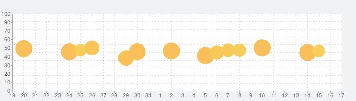 Yousician - あなたの音楽教師の話題指数グラフ(1月17日(日))