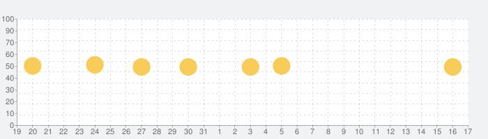 myTuner Radio ラジオ日本 FM / AMの話題指数グラフ(2月17日(月))
