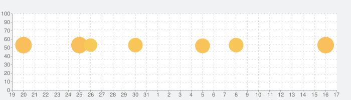 世界の霧の話題指数グラフ(1月17日(日))