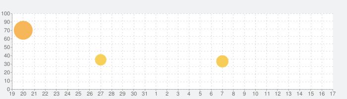 FNF Modミュージックライブの話題指数グラフ(9月17日(金))
