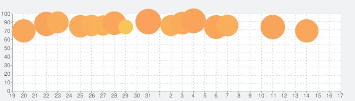 Procreate Pocketの話題指数グラフ(2月17日(月))