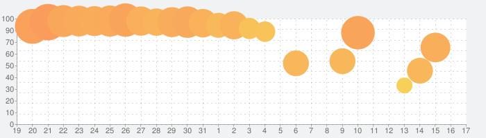 ダンジョンとパズルの話題指数グラフ(9月17日(金))