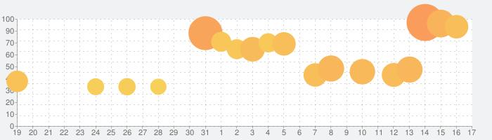 白猫テニスの話題指数グラフ(2月17日(月))