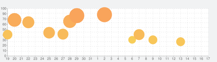 Alien: Blackoutの話題指数グラフ(2月17日(月))