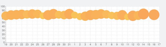 Yahoo!乗換案内の話題指数グラフ(2月17日(月))