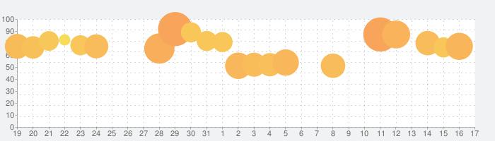フィギュアストーリーの話題指数グラフ(9月17日(金))