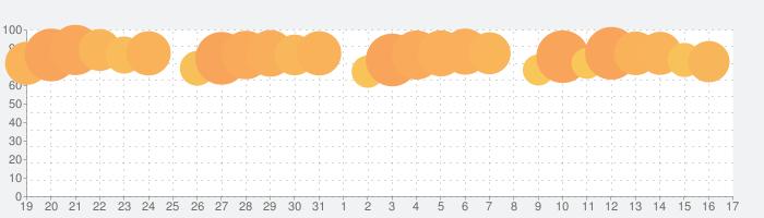 Google Chrome - ウェブブラウザの話題指数グラフ(2月17日(月))