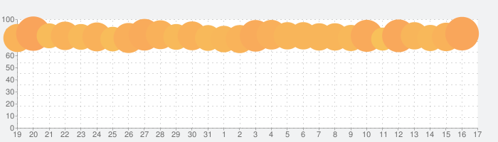 Google アプリの話題指数グラフ(2月17日(月))