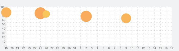 咲う アルスノトリアの話題指数グラフ(4月17日(土))