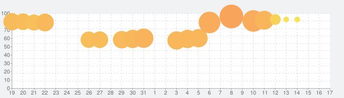 1010ブロックパズル古典 ゲーム無料 2020の話題指数グラフ(2月17日(月))