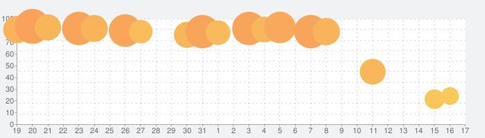 CR新世紀エヴァンゲリオン SFの話題指数グラフ(4月17日(土))