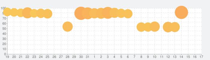 [乃木坂46公式]乃木恋~坂道の下で、あの日僕は恋をした~の話題指数グラフ(4月17日(土))