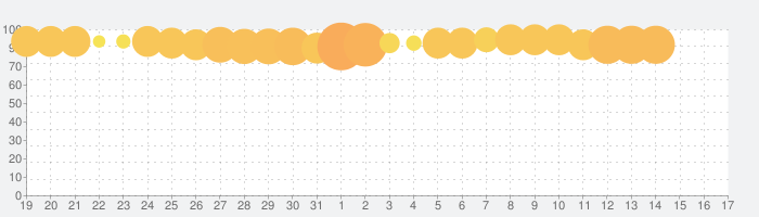 イース6 オンラインの話題指数グラフ(9月17日(金))