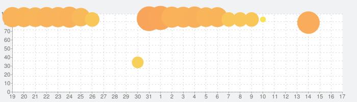 夢王国と眠れる100人の王子様の話題指数グラフ(4月17日(土))