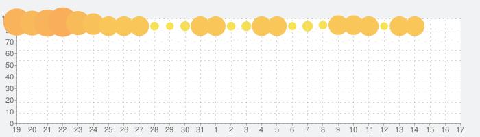 少女廻戦 時空恋姫の万華境界への話題指数グラフ(9月17日(金))