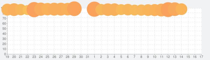 エピックセブンの話題指数グラフ(2月17日(月))