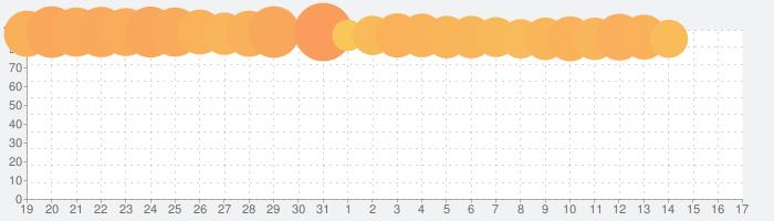 Identity Vの話題指数グラフ(2月17日(月))