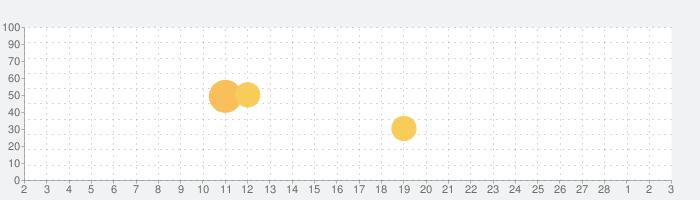 Pitu-自撮りのベストチョイスの話題指数グラフ(3月3日(水))