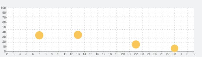 Thinkrolls Spaceの話題指数グラフ(3月3日(水))