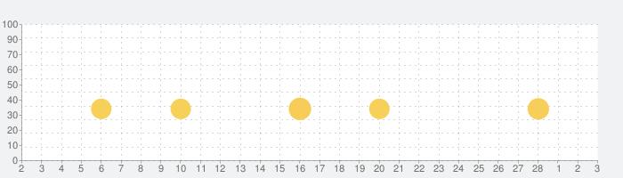 ポケットランド ~ セルフィたちがすむところ ~の話題指数グラフ(3月3日(水))