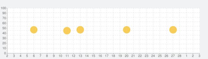 ビックカメラの話題指数グラフ(3月3日(水))