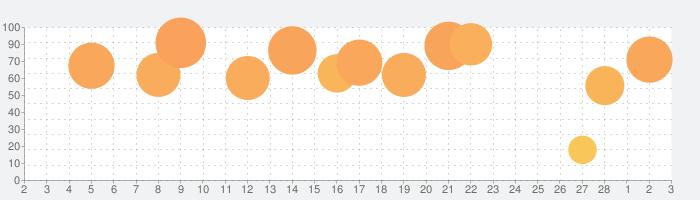 Cubasis 3の話題指数グラフ(3月3日(水))