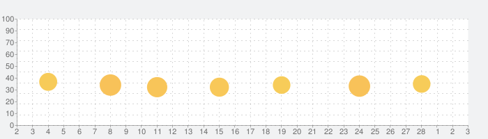 シンプルカメラ高画質の話題指数グラフ(3月3日(水))