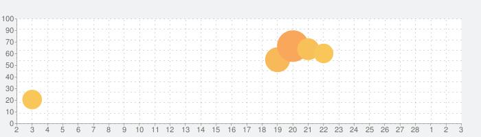 パルシィ 話題の少女マンガ、女性漫画が読めるアプリの話題指数グラフ(3月3日(水))