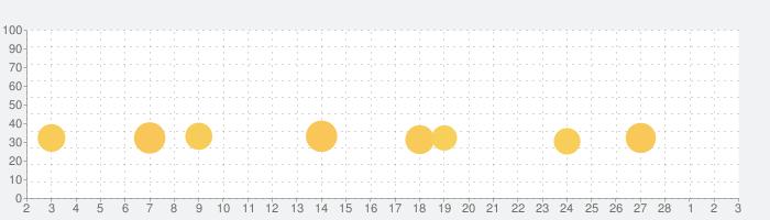 Rebel Racingの話題指数グラフ(3月3日(水))