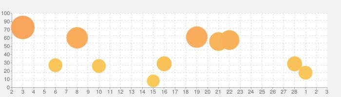 動画英文法2700の話題指数グラフ(3月3日(水))