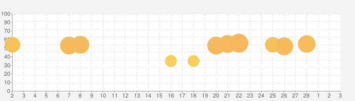 The Sun Origin: Post-apocalyptic action shooterの話題指数グラフ(3月3日(水))