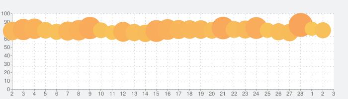 音楽アプリ AWAの話題指数グラフ(3月3日(水))