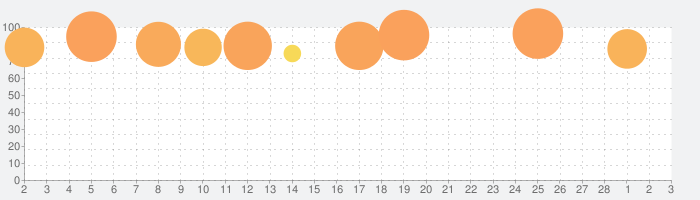 実況パワフルプロ野球の話題指数グラフ(3月3日(水))