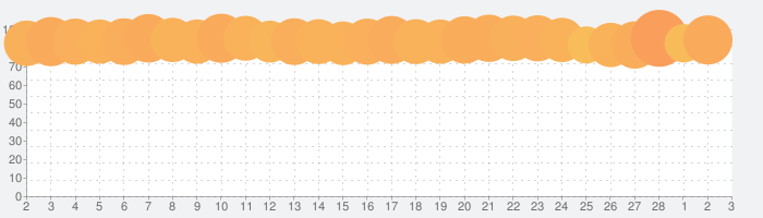U-NEXT/ユーネクスト:日本最大級の動画・マンガアプリの話題指数グラフ(3月3日(水))