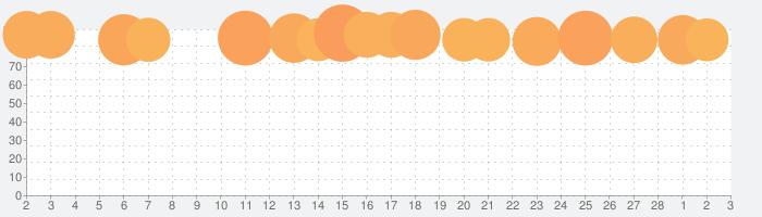 にゃんこ大戦争の話題指数グラフ(3月3日(水))