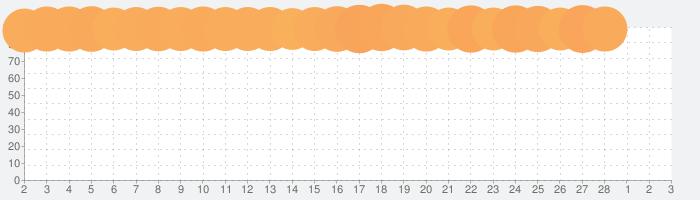 マイナポイントの話題指数グラフ(3月3日(水))