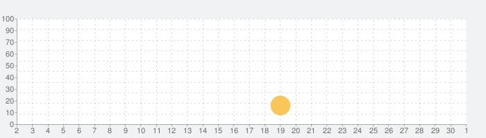 実務教育出版の公務員過去問チャレンジの話題指数グラフ(10月1日(木))
