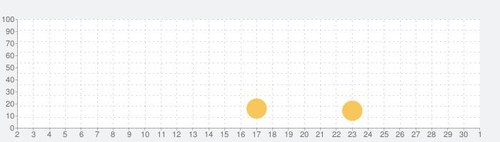 野球スターの話題指数グラフ(10月1日(木))
