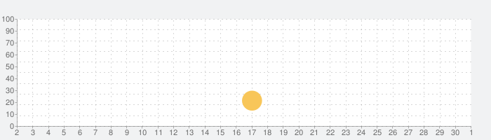 Dkonの話題指数グラフ(10月1日(木))